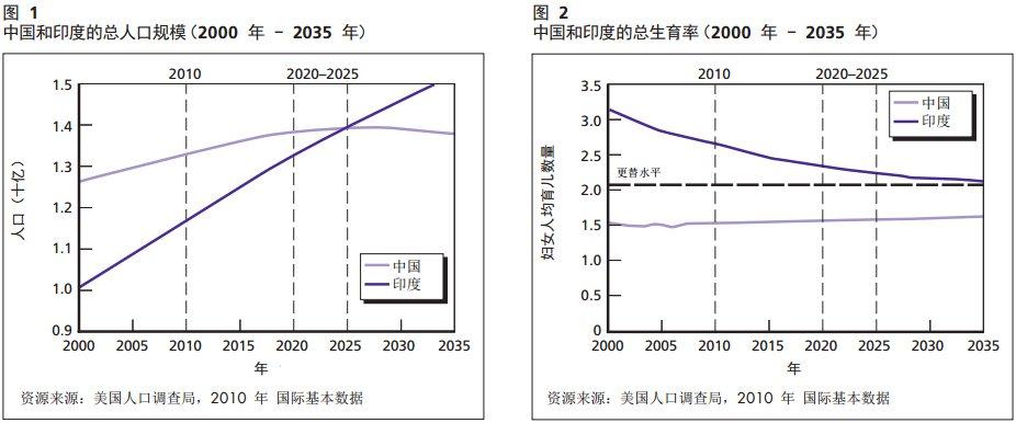 中国人口增长趋势图_人口发展趋势