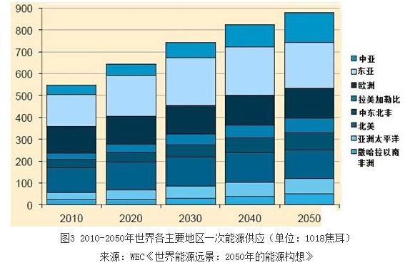 2035与2050年全球能源结构变化