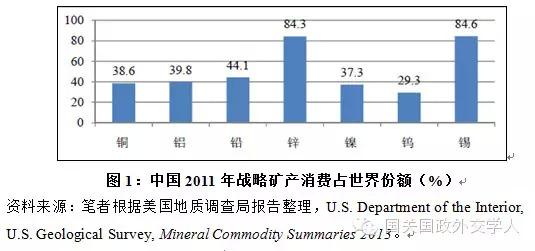 中国的战略矿产资源储量丰富,但种类不全、人均占有不足,需
