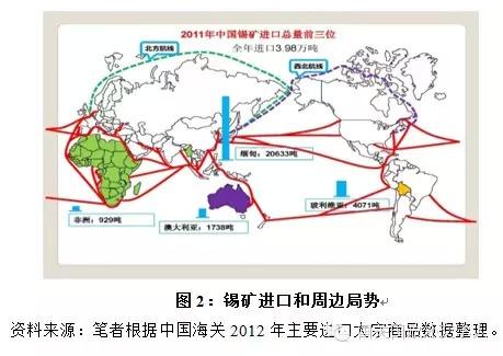战略矿产资源的保障程度可以用对外依存度和进口集中度来
