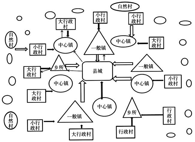 中国社会结构与社会建设