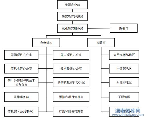 梁丽 张学福 美国农业智库组织结构 运作机制及启示图片